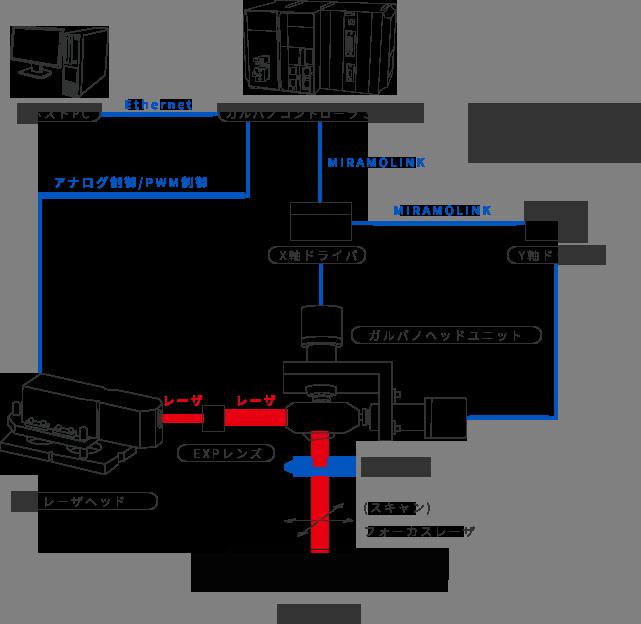 2軸MCシステム